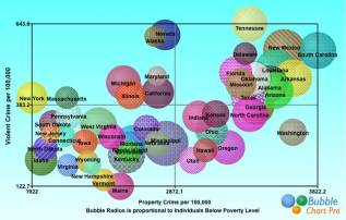 bubble_chart_of_crime_versus_poverty_in_50_states